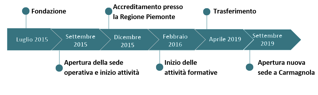 SP-Formazione ente di formazione a Torino